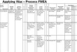 process fmea template process failure mode effect analysis pfmea