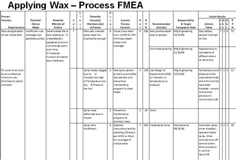 Process Fmea Template process fmea exle failure mode effect analysis pfmea
