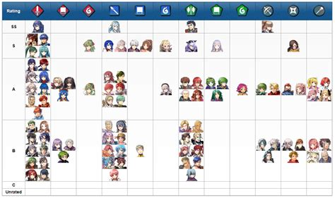 mobile legends tier list emblem heroes wiki tier list updated fireemblemheroes