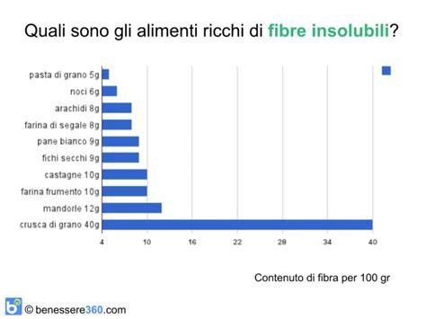 fibra alimentare solubile fibre alimentari solubili ed insolubili cosa sono e dove