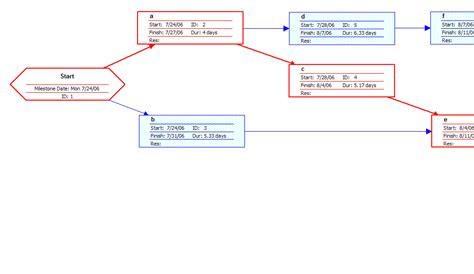 project network diagram template file pert exle network diagram gif