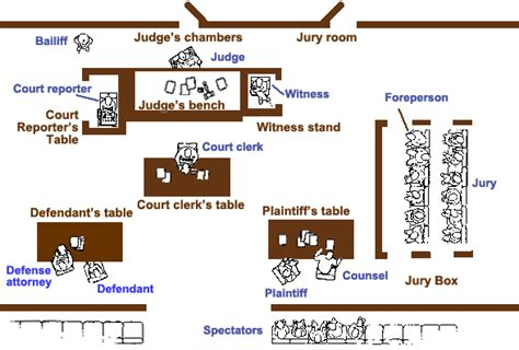 courtroom floor plan rooms in the house north cadbury court court room layout jroysterblog