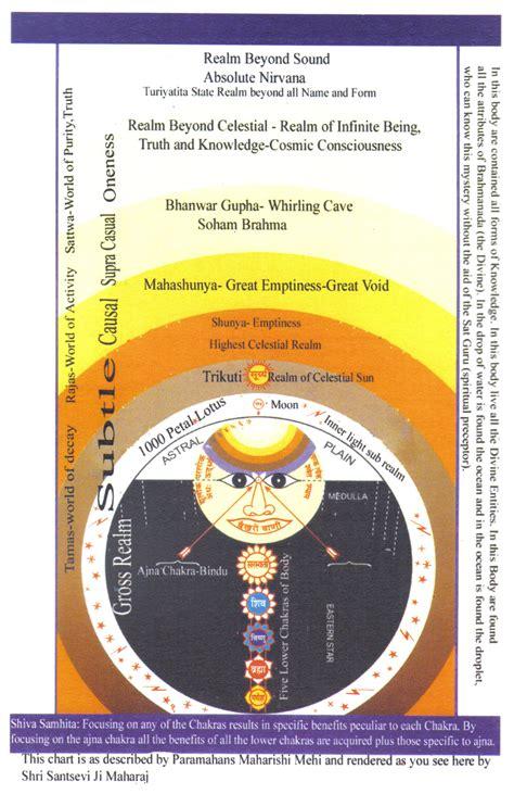 Sant Mat Meditation Technique by Sant Mat Surat Shabd Lineages Living Cosmos