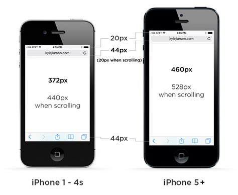 iphone 5 display size and web design
