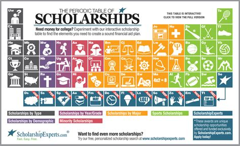 Are Scholarships Easier To Get For For An Mba by Need Money For College Searching For Scholarships Has