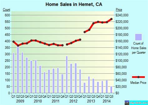 hemet california ca 92582 profile population maps real estate averages homes statistics