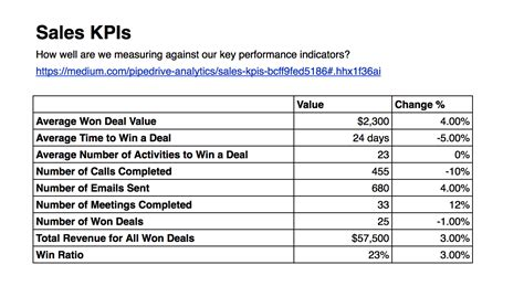 sales kpis pipedrive reports and analytics medium
