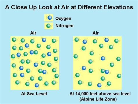 How To Find The Density Of Air In A Room by Colorado Zones Elevation And Climate