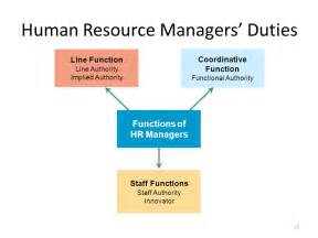 Human Resources Manager Duties by Introduction To Human Resource Management Ppt