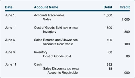 Credit Terms Discount Formula Invoice Discount Invoice Template Ideas