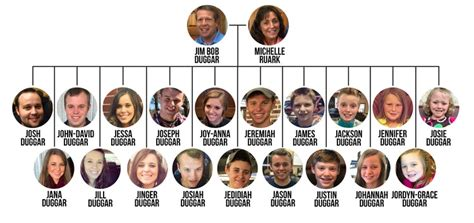 19 kids and counting family welcomes new member jessa duggar family tree the ultimate visual guide to the