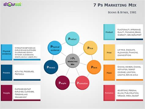 4ps To 7ps Marketing Mix Templates For Powerpoint Service Marketing Ppt Free