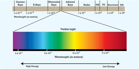 visible light the electromagnetic spectrum color