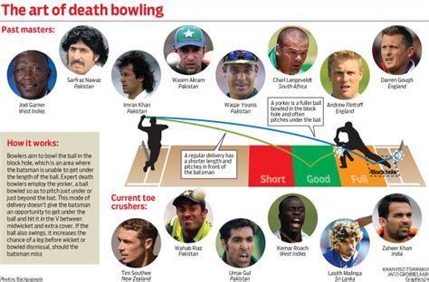 best swing bowling swing bowling death bowling and some of the best bowlers