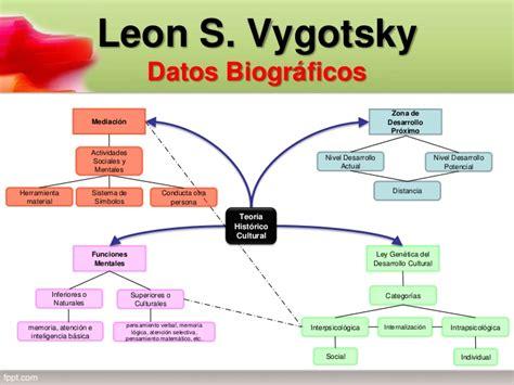 Modelo Curricular Historico Cultural Vigotsky Teoria Historico Cultural