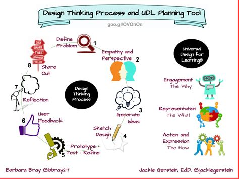 design thinking learning design thinking process and udl planning tool rethinking