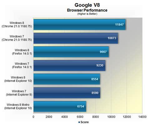 browser bench browser bench windows 8 vs windows 7 performance gt