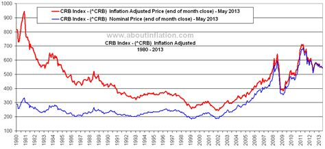 historical commodity price charts crb index chart historical historical crb charts and the