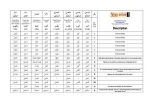 chart of arabic verb tenses