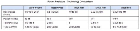 power rating of smd resistor wirewound resistors riedon company