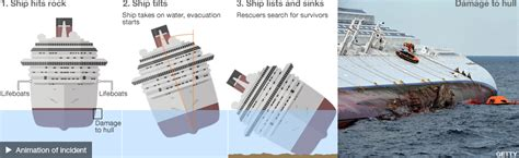 why did the costa concordia sink did costa concordia sink the wrong way