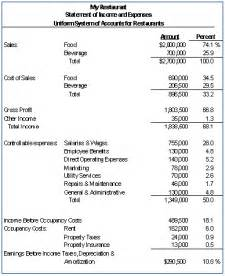 Restaurant Income Statement Template Excel by Restaurant Profit And Loss Statement Excel Balance Sheet