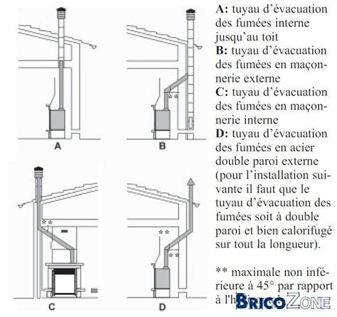 Tuyau Pour Insert Cheminee by Tubage Insert Pellet
