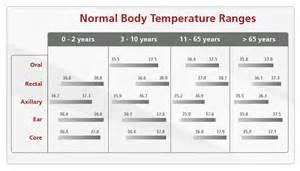 what is normal body temperature for adults amateur