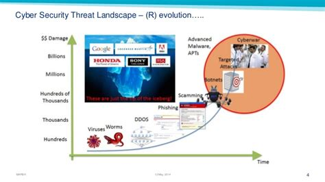 Landscape Evolution Definition National Company Conference 2014 Evolving Cyber