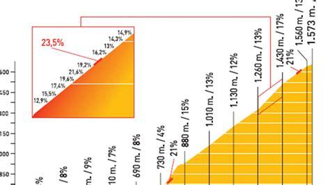 Calendrier Wta L Angliru Ce Monstre Tour D Espagne 2011 Cyclisme