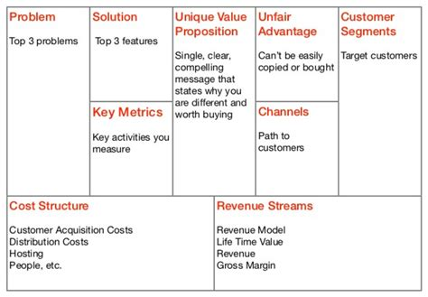 design house business model business plan software product management stack