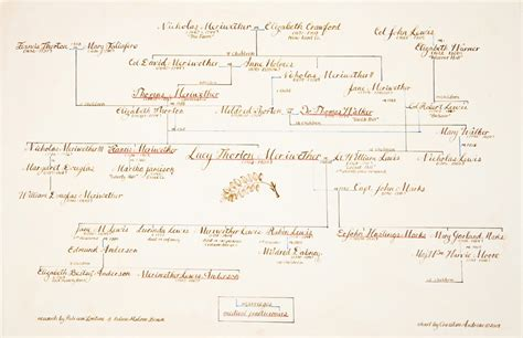 on the genealogy of genealogical chart