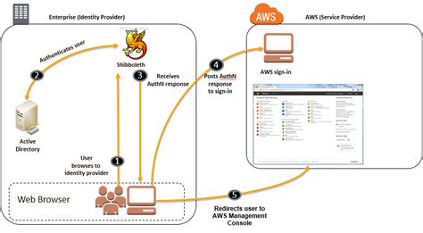 aws console sign in how to use shibboleth for single sign on to the aws