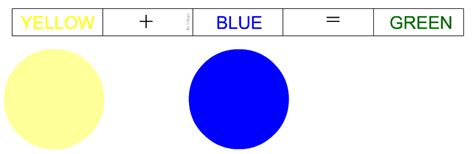 list of primary colors primary secondary and complementary colours