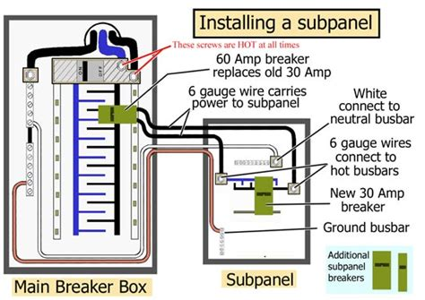 how to install a subpanel home garage