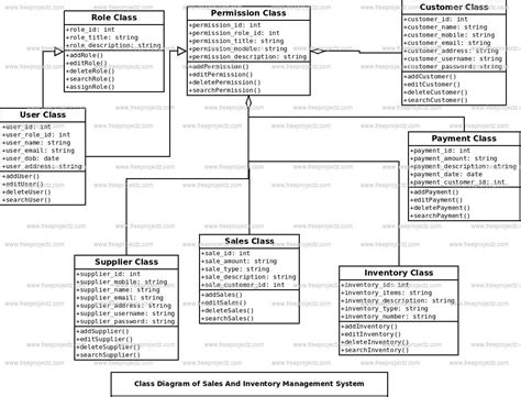 Inventory management system class diagram inventory management system class diagram loading ccuart Images