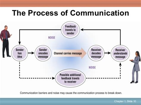 communication challenges facing today s communication challenges business