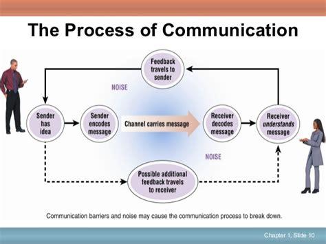 pattern of business communication pdf business communication polishing your professional