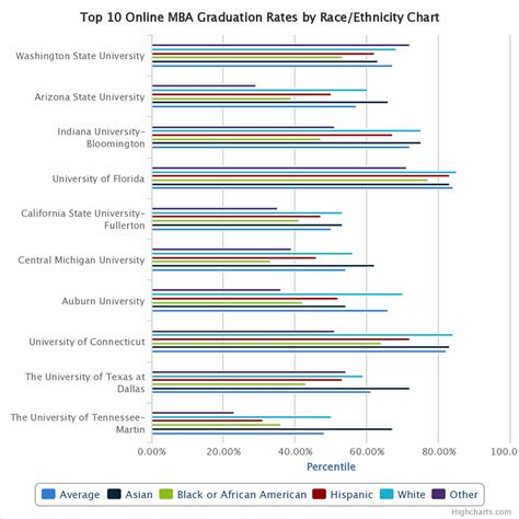 Asu Acceptance Rate Mba by Top 10 Mba Comparison Graduation Rates