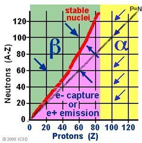 Proton Neutron Ratio by Nuclei