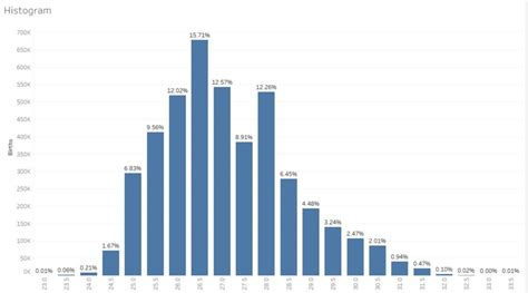 tableau tutorial histogram tableau 101 how to build histograms the data school