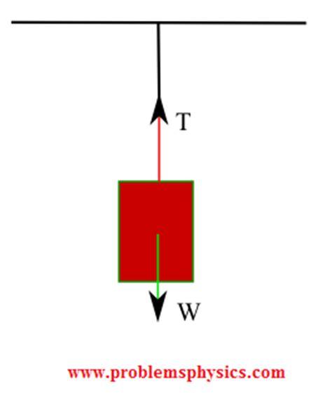 tension free diagram tension diagram www pixshark images