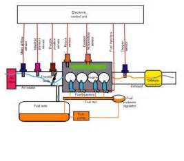 Fuel Injection System Combustion101 Fuelinjection