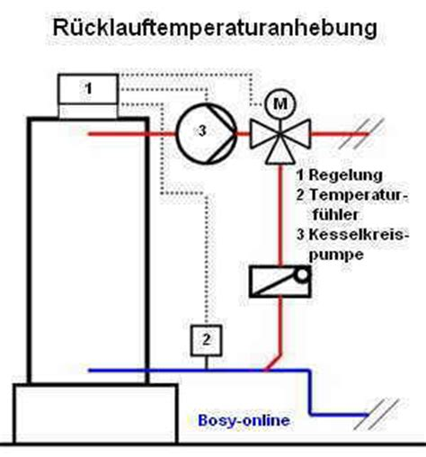 Mischer Heizung Funktion by R 252 Cklauftemperaturanhebung Shkwissen Haustechnikdialog