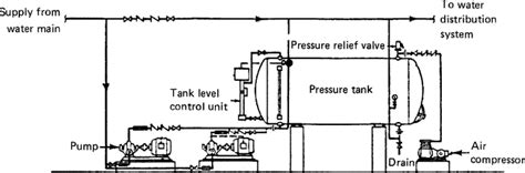 design pressure meaning hydropneumatic tank system article about hydropneumatic