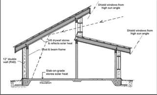 House Plans With Clerestory Windows Decorating Roof Design Shed Roof And Shed Roof Design On
