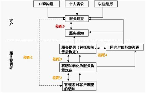 Mba In Operations Management Wiki by 服务质量差距模型 Mba智库百科