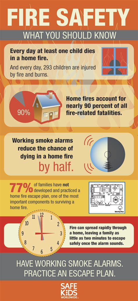 home fire safety plan fire safety infographic safe kids worldwide