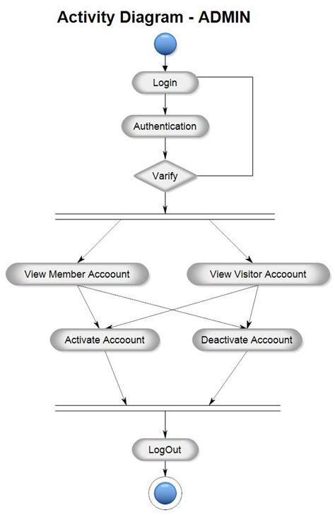 project activity diagram activity diagram for matrimonial website project