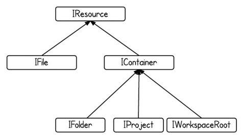design pattern hierarchy eclipse design patterns composite in workspace